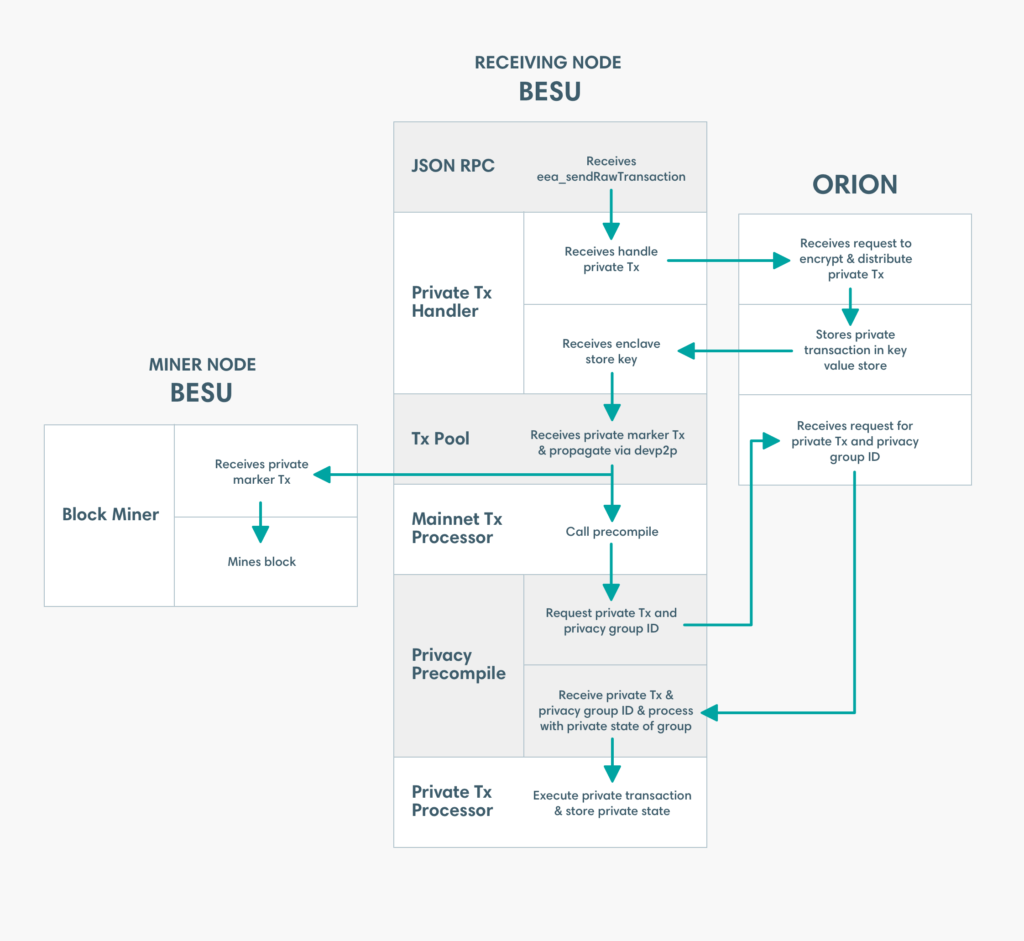 Hyperledger Besu and Orion Diagram