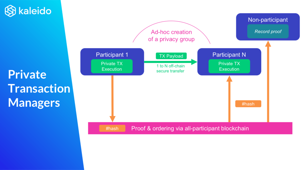 Private Transaction Managers Diagram