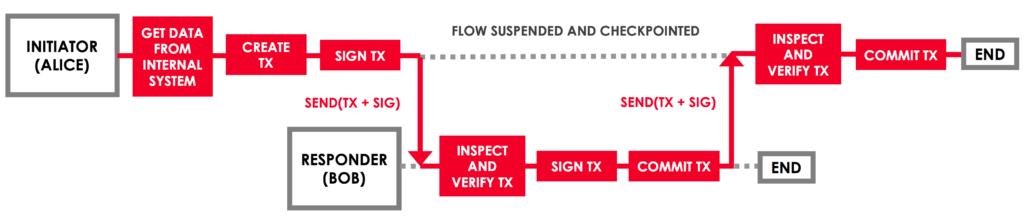 Corda key concept - flows
