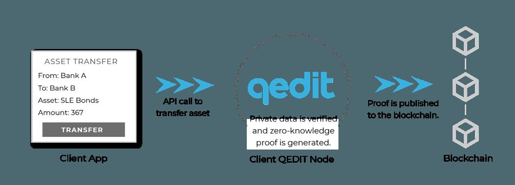 QEDIT publishing zero-knowledge proofs