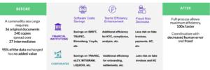 blockchain benefits for komgo supply chain