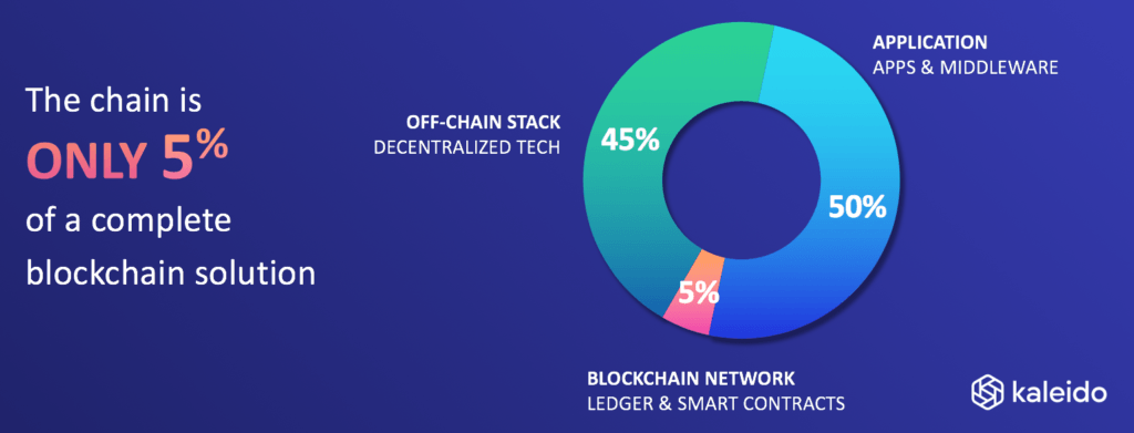 on and off chain blockchain solutions