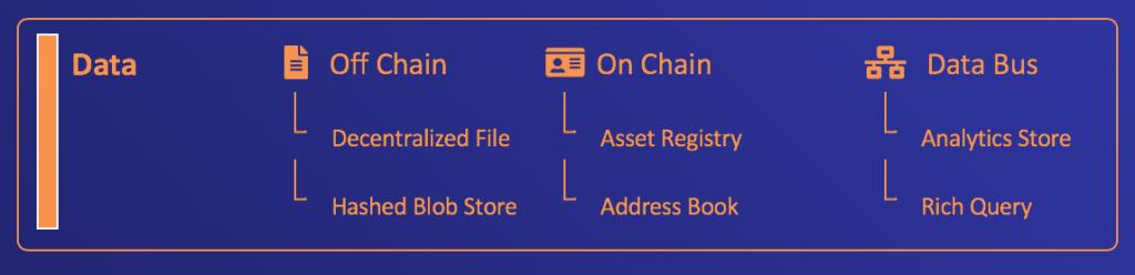 Kaleido Stack Data Layer