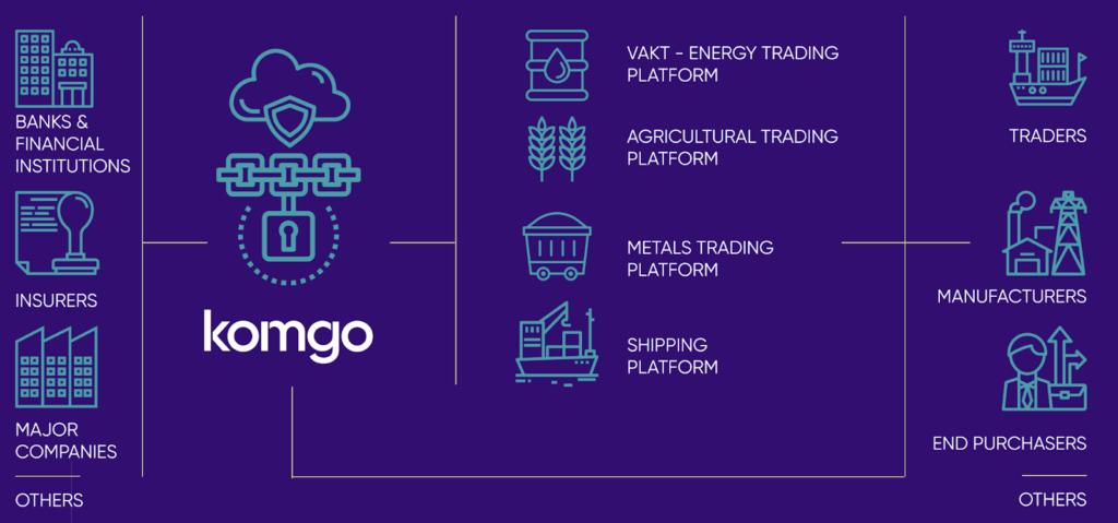 komgo's commodity trade finance network