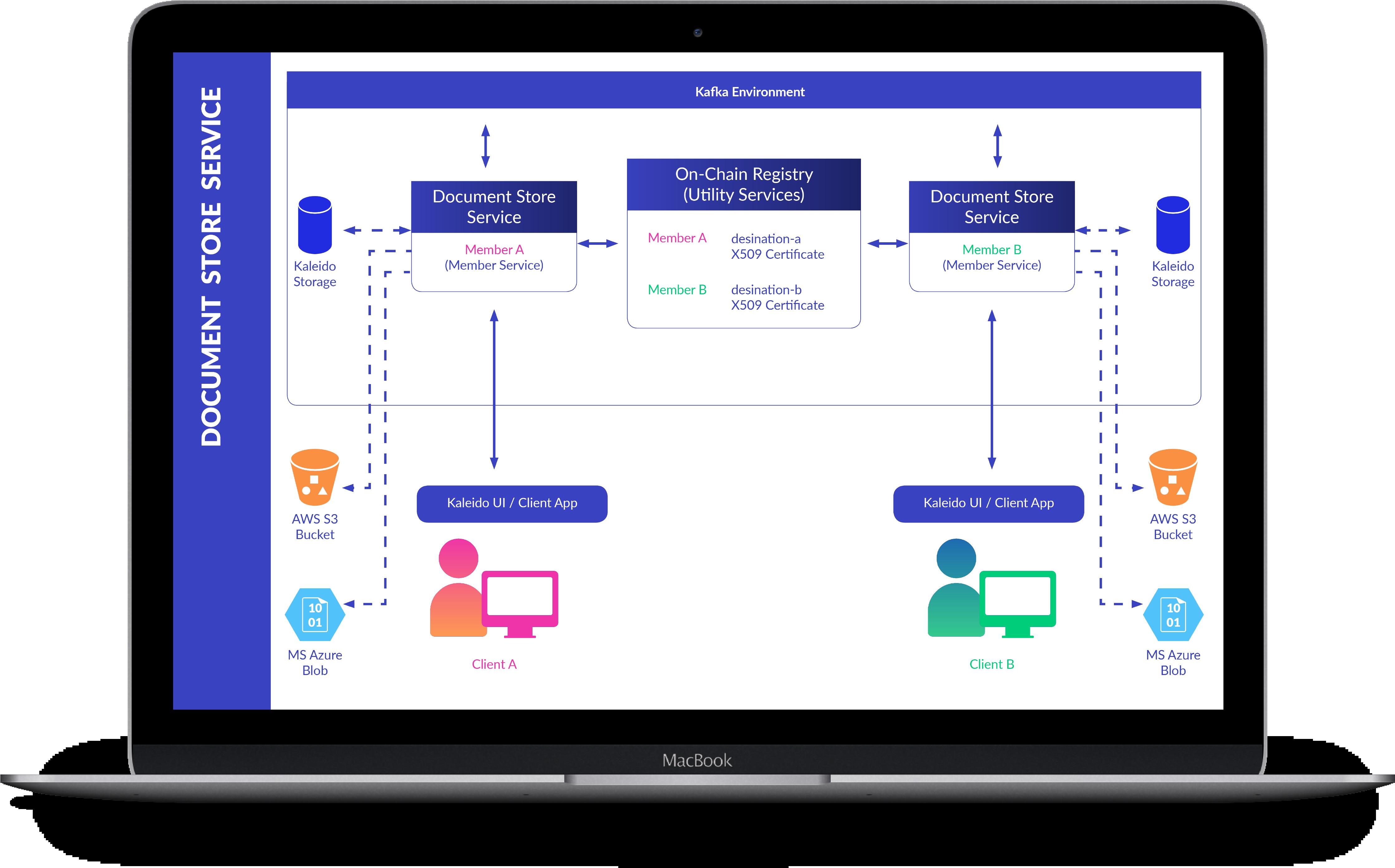 New Document Exchange Service illustration