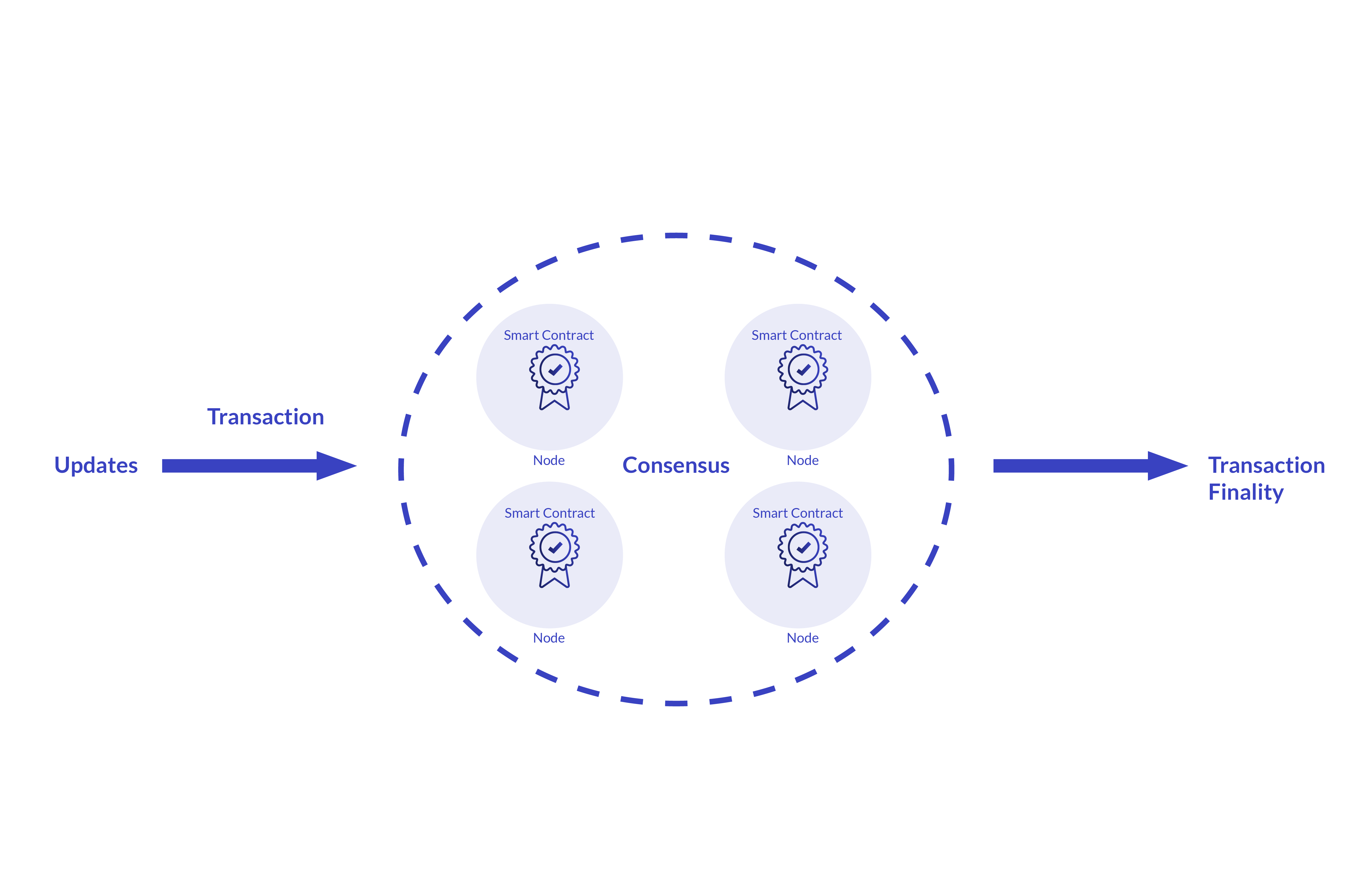 Smart contract illustration - transaction processing