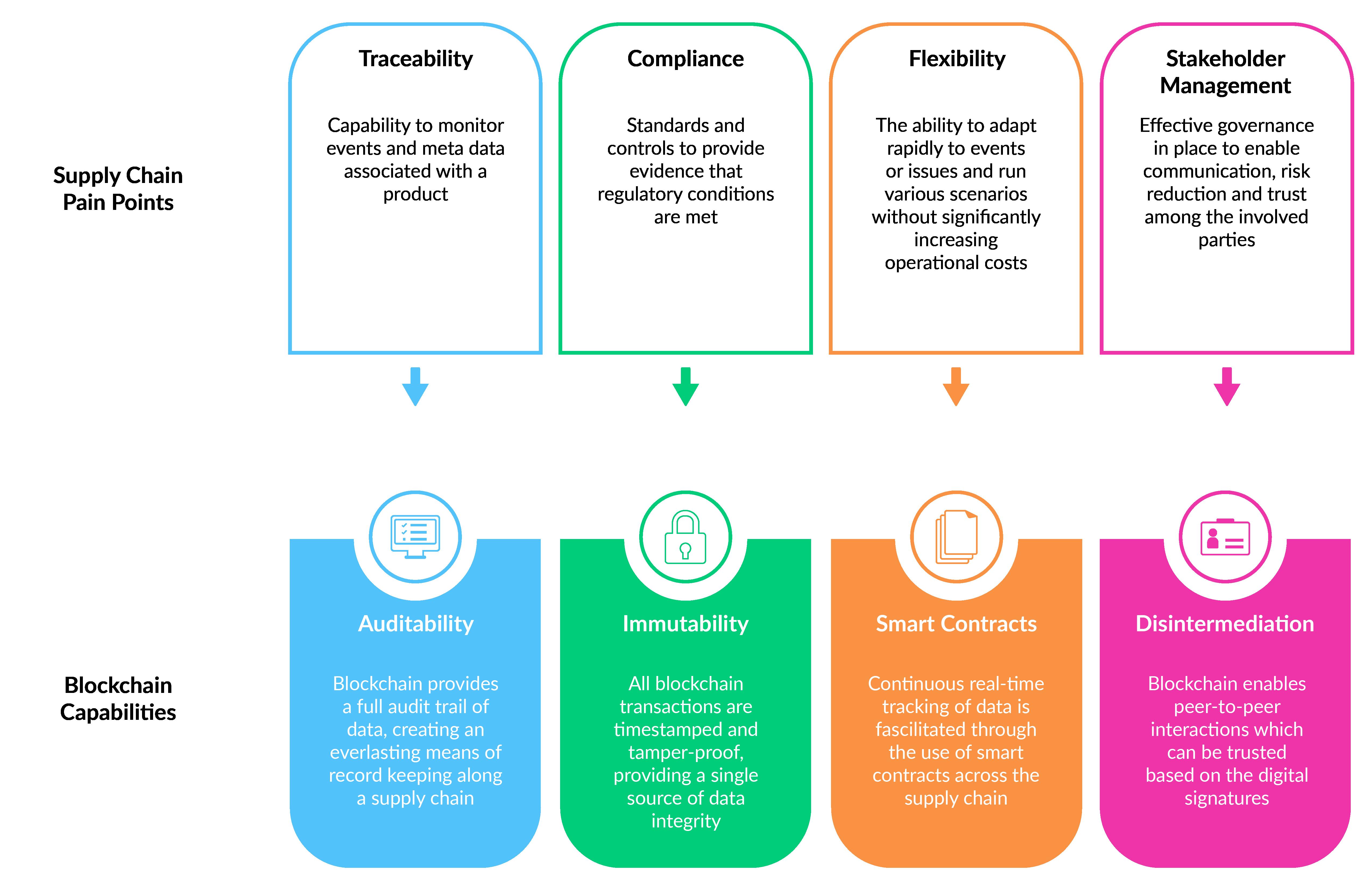 Blockchain capabilities