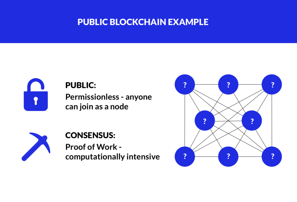 consensus proof of work on public chains