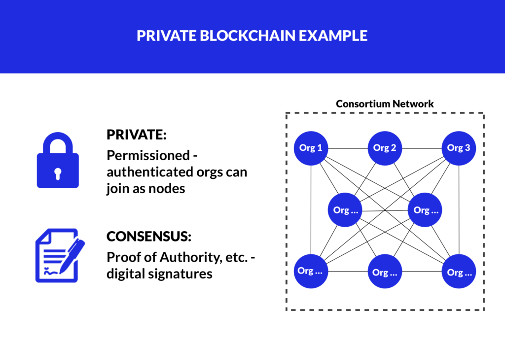 consensus proof of authority in private chains