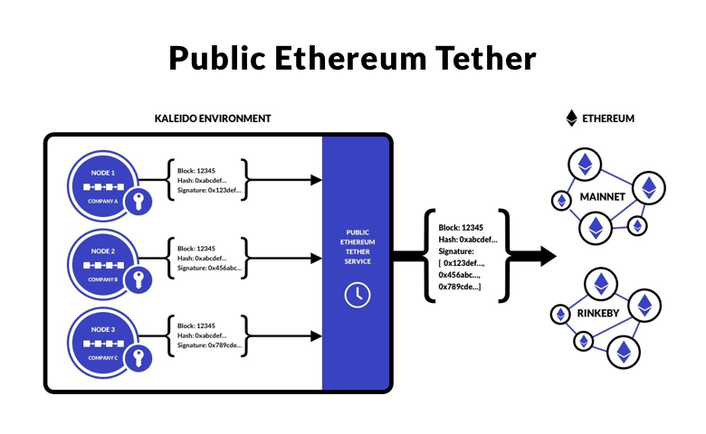 Public Ethereum Tether illustration