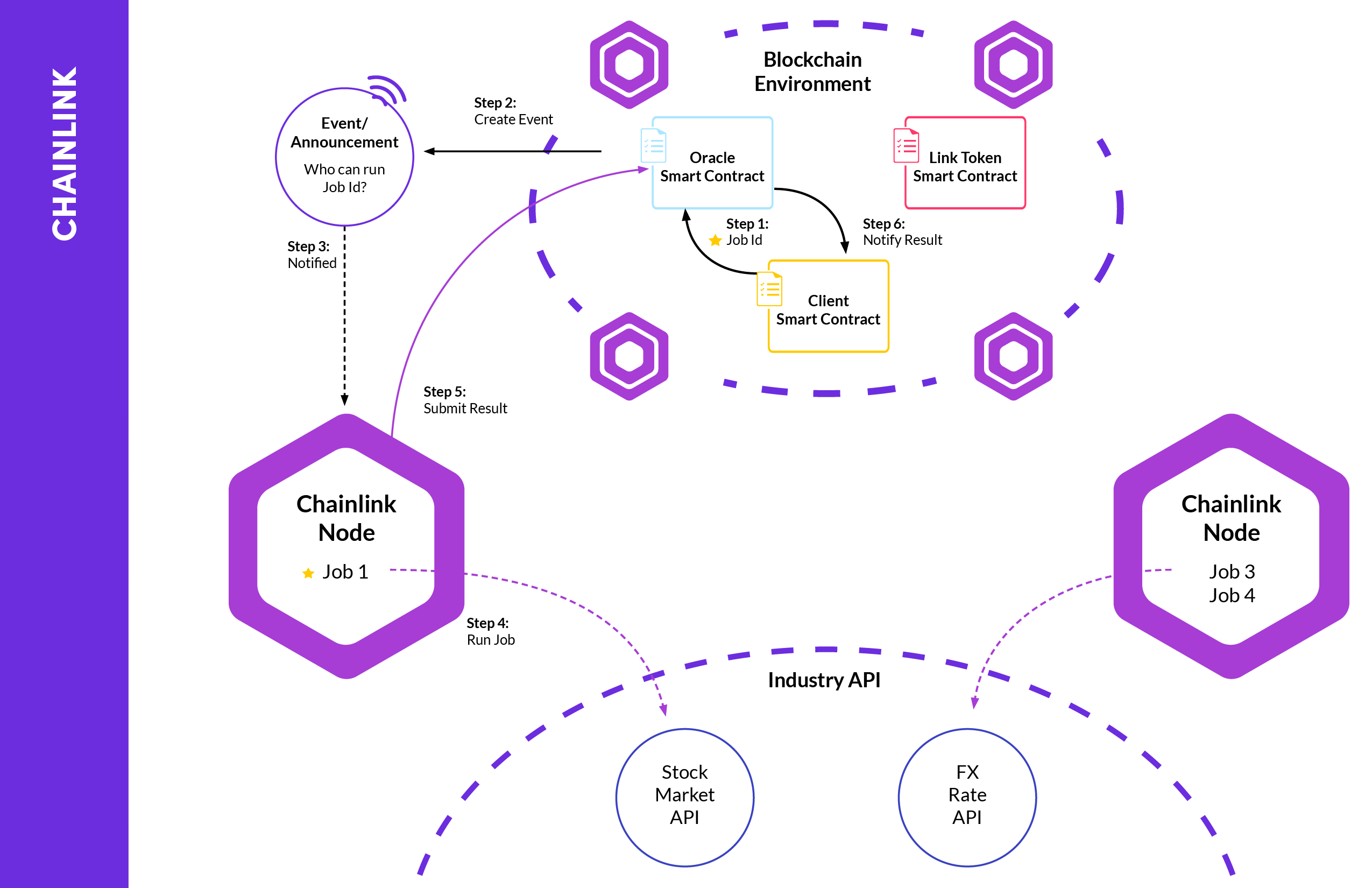 Diagram showing the various components that make Chainlink work alongside a blockchain.