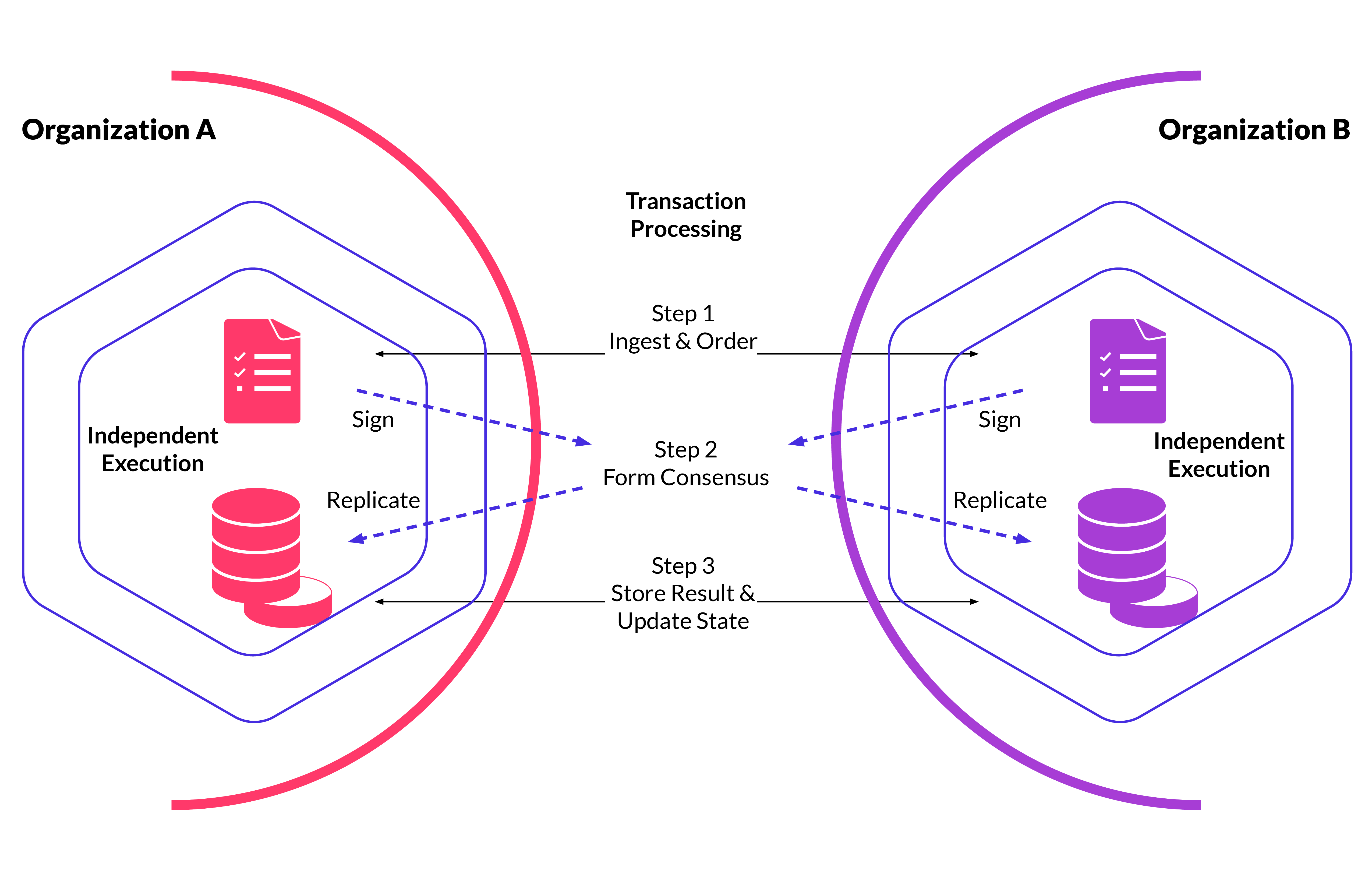 Illustration showing how blockchain powers Transactional decentralization for business to business transactions