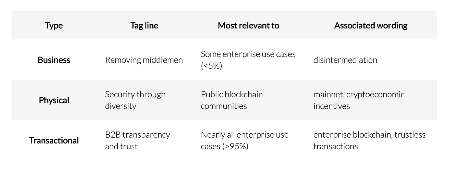 Summary of the 3 types of Blockchain Decentralization