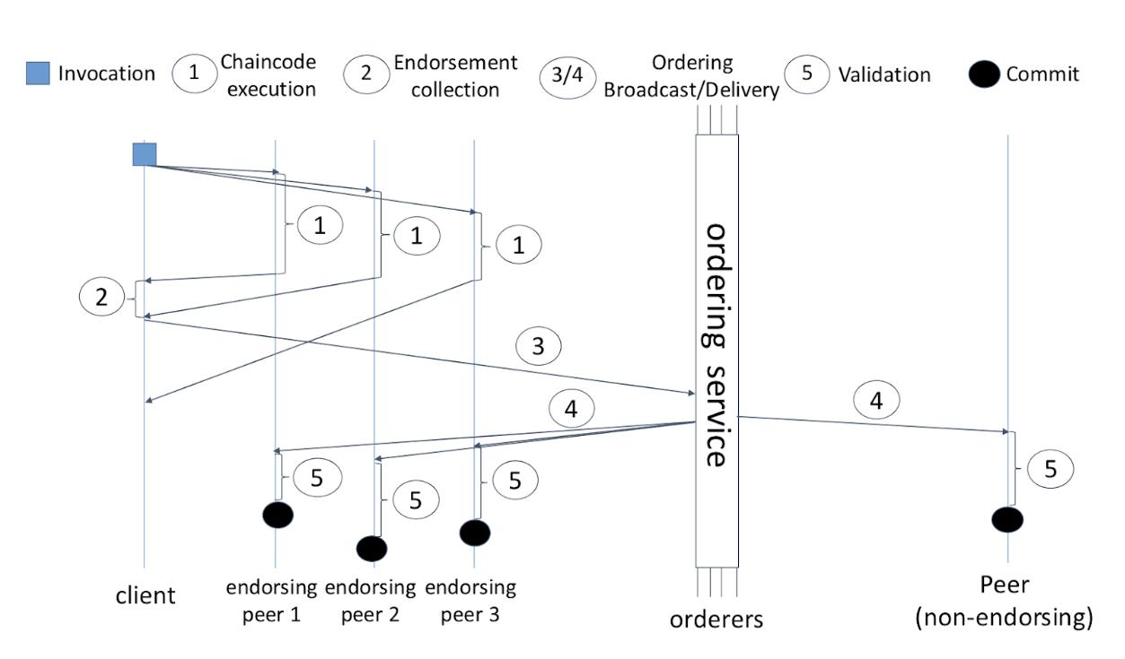 Fabric Execute Order Validate Consensus Design