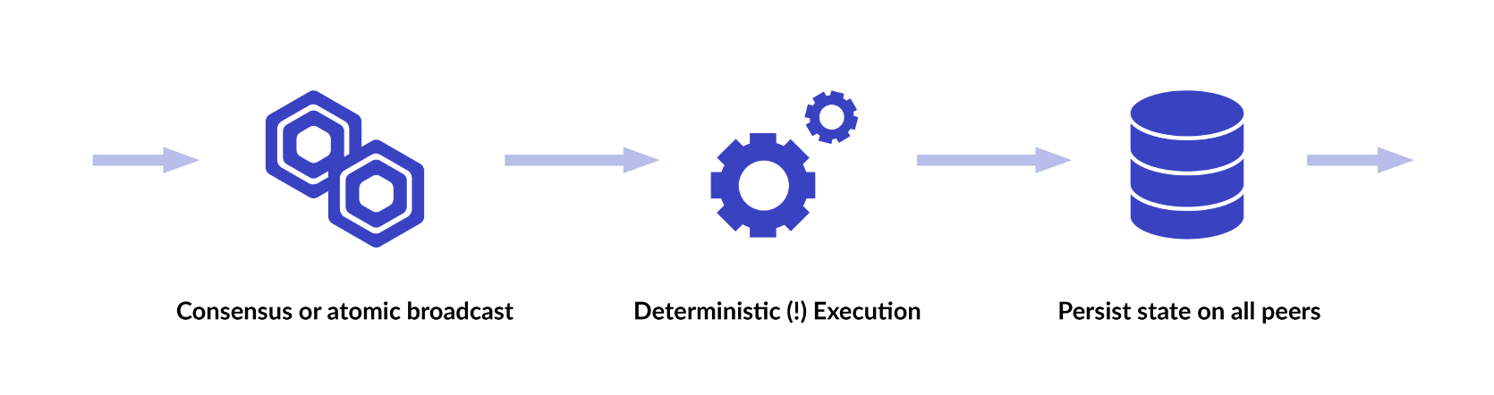 Consensus model