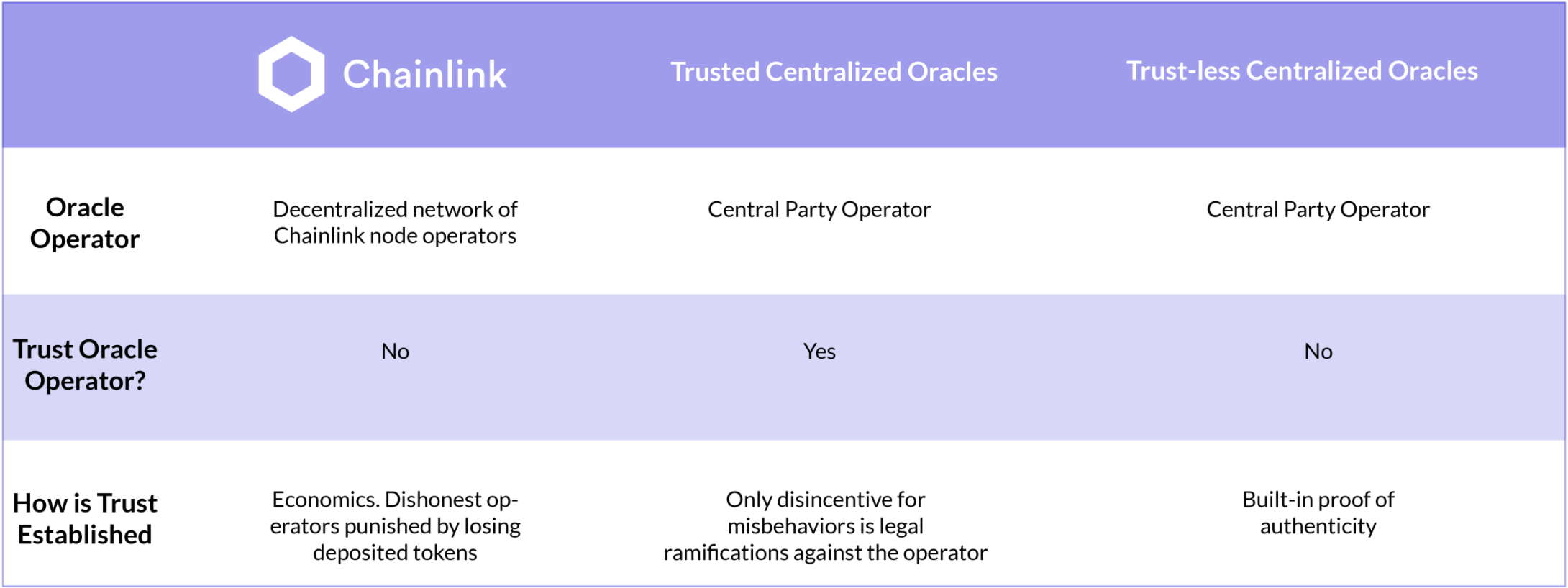 Chainlink vs Trusted and Trust-less Centralized Oracles