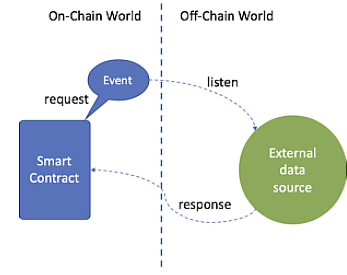 Diagram showing the Request-Event-Responses mechanism for Smart Contracts to interact with the outside world