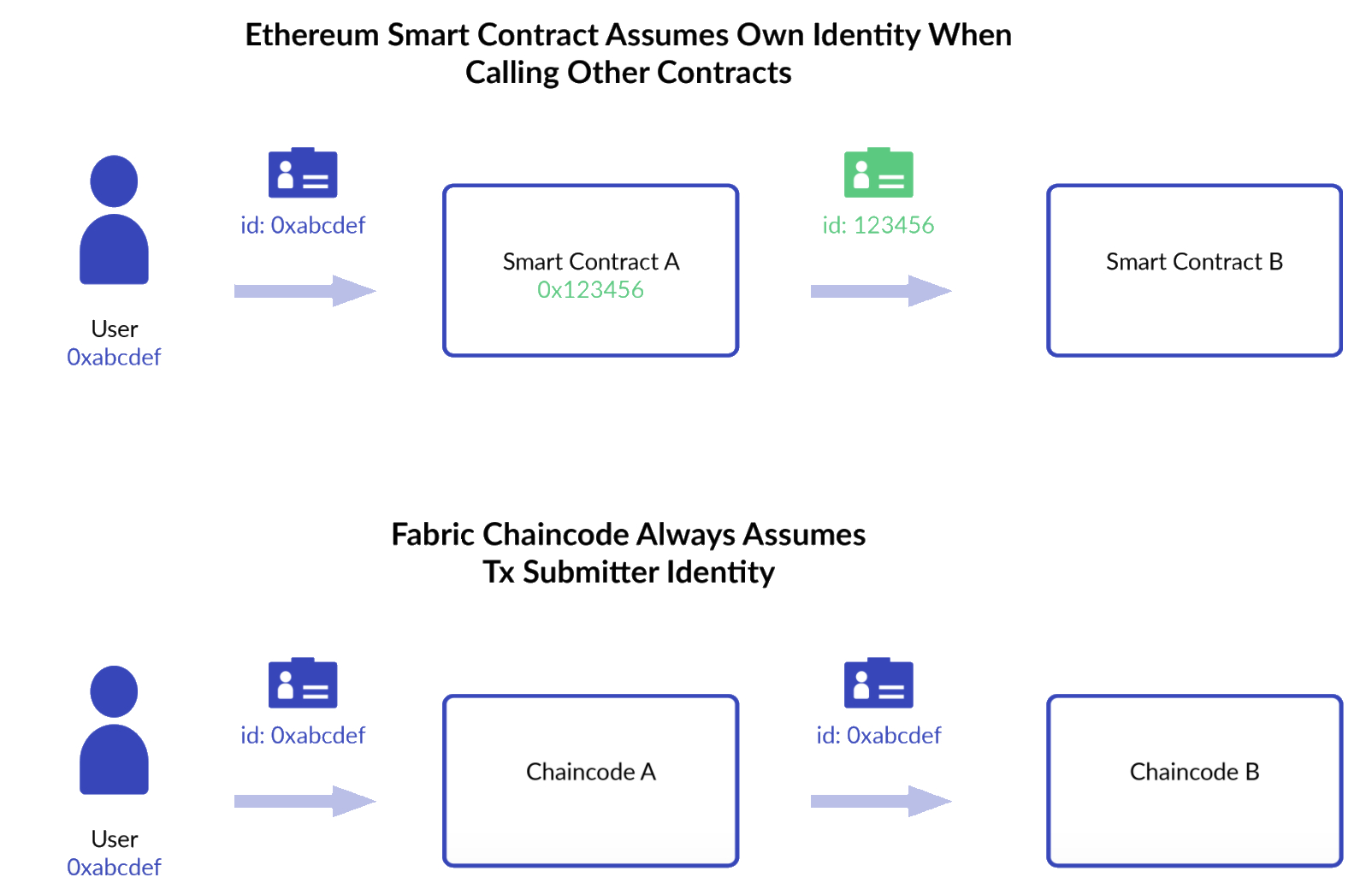 Ethereum Smart Contract illustration