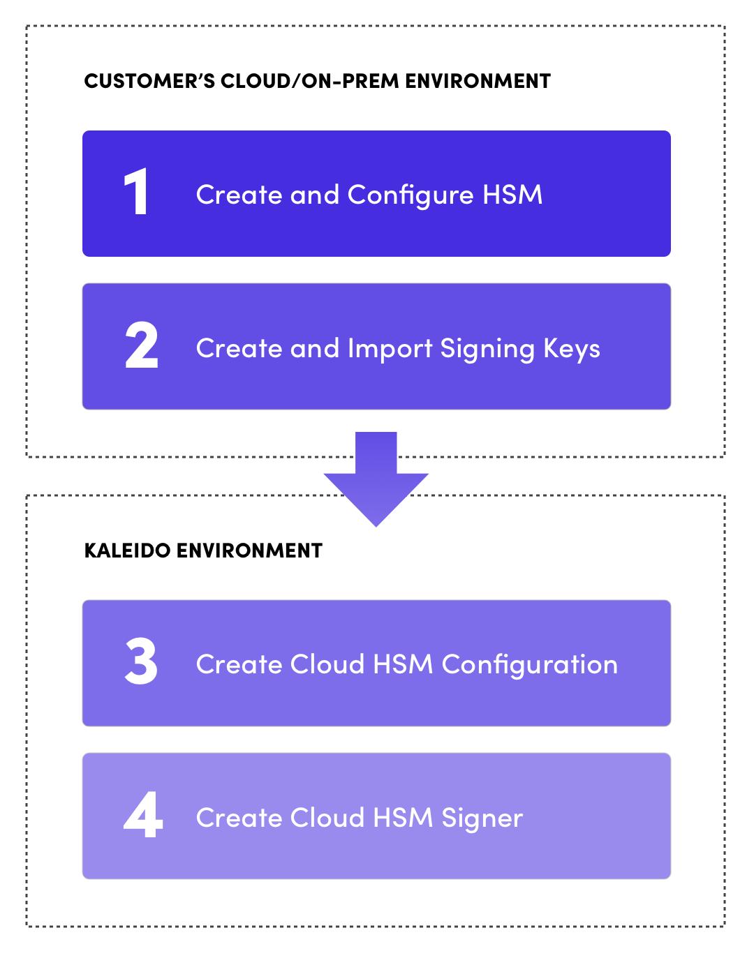 Cloud HSM Configuration setup instruction