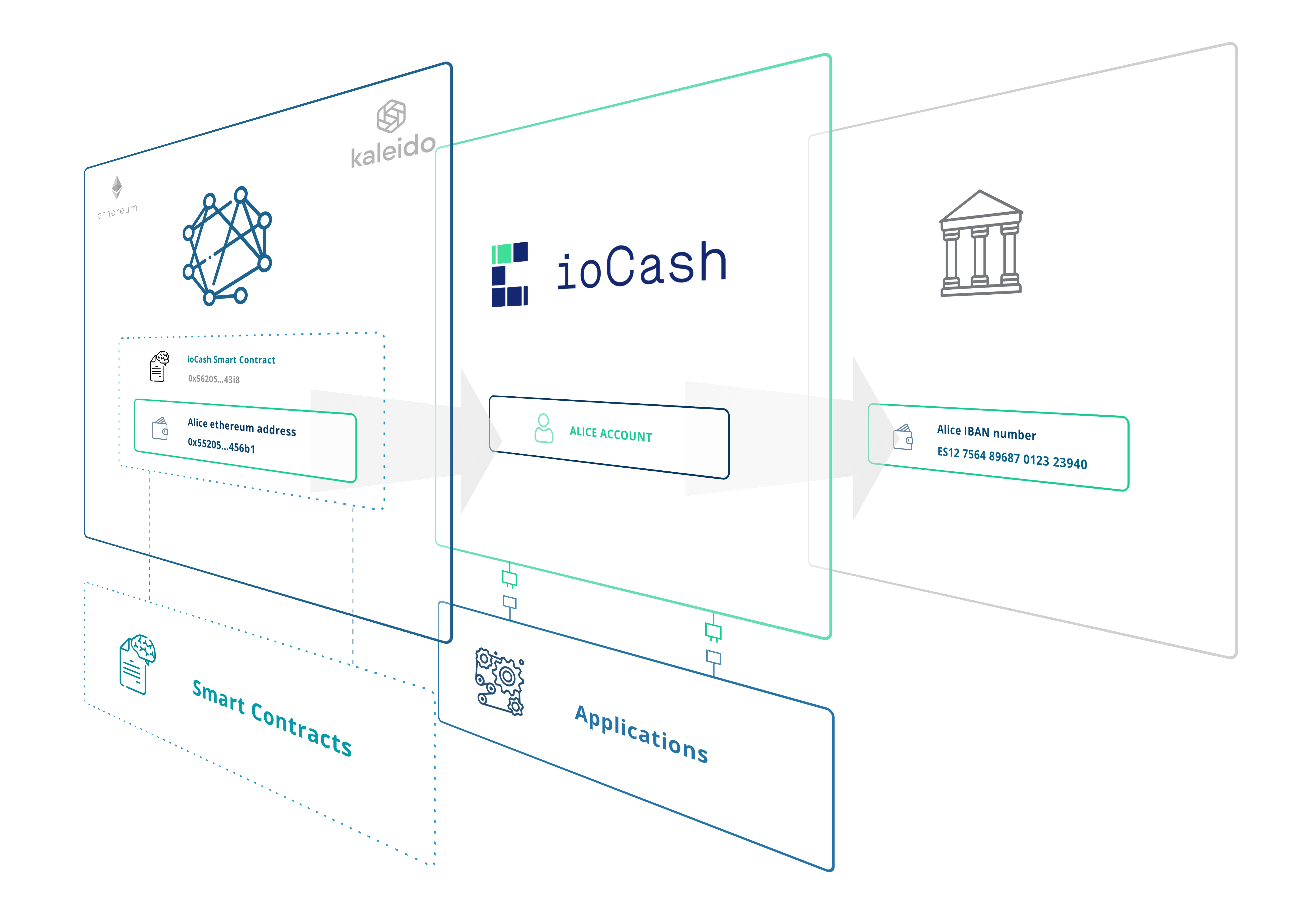 ioCash illustration