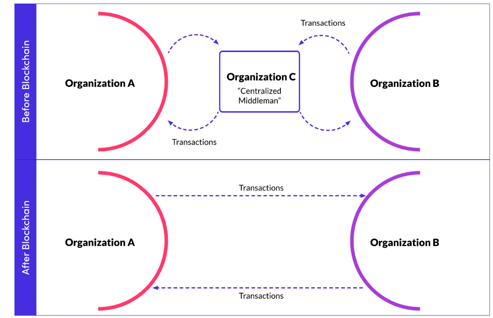 Illustration showing how blockchain creates opportunities for Business Decentralization