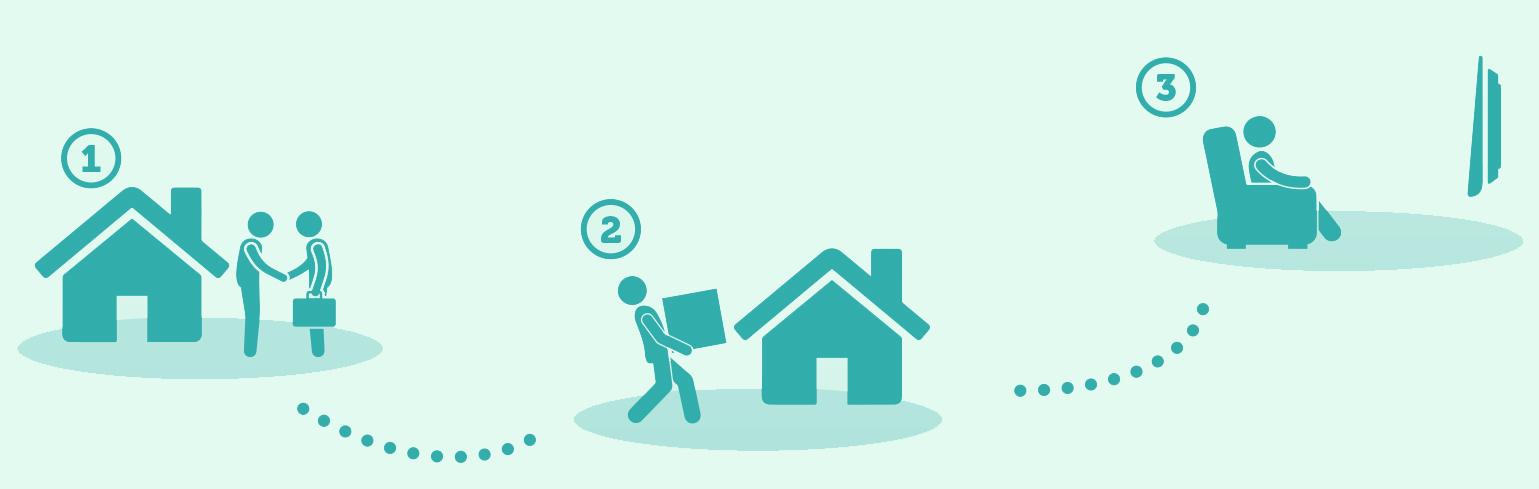tre steps når man flytter