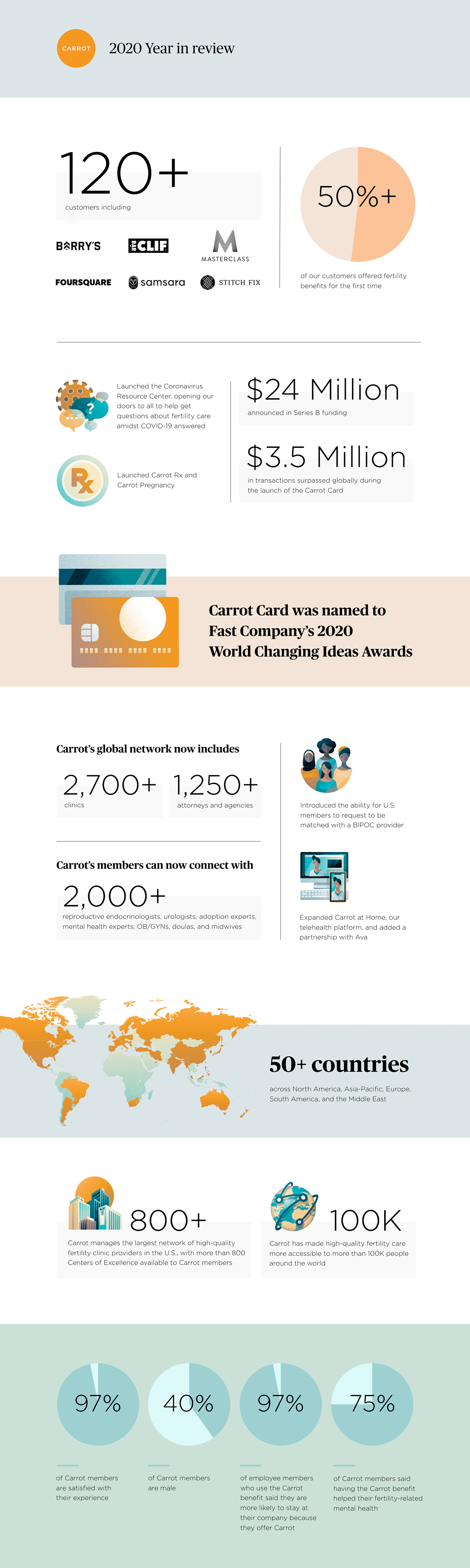 Carrot's 2020 year in review