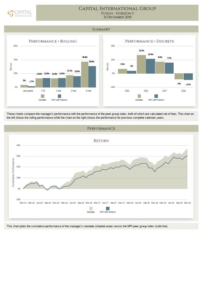 MPI Fusion H5 Performance Report Dec 2019