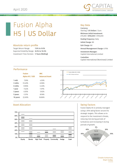 Fusion Alpha H5 Dollar April 2020