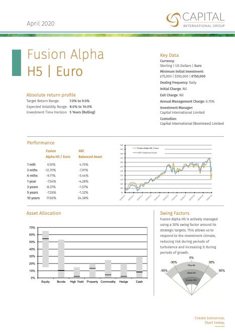 Fusion Alpha H5 Euro April 2020