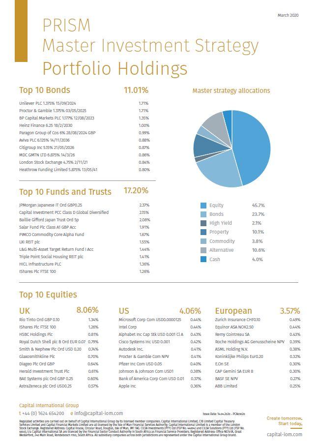 Prism Top Ten Holdings April 2020