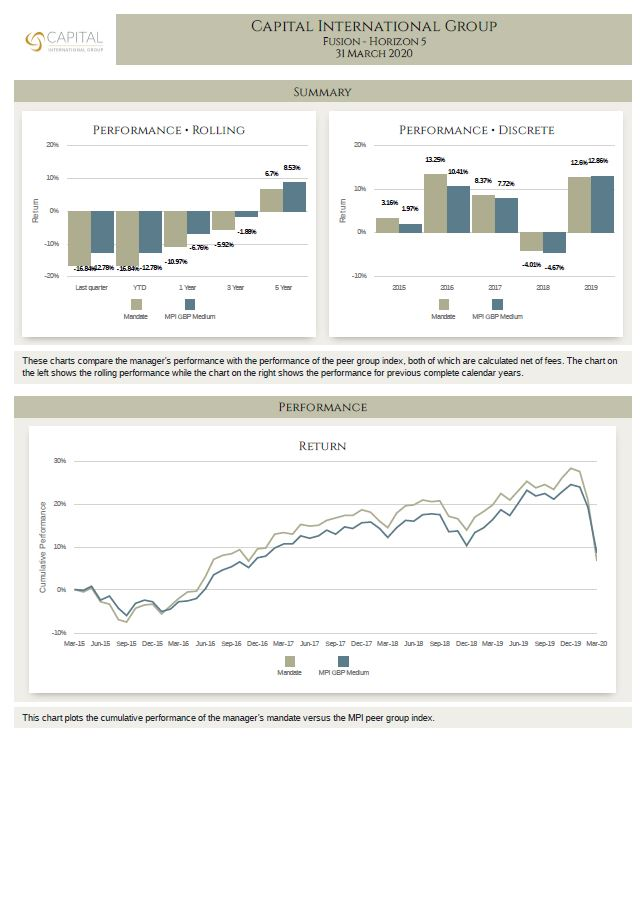 MPI Report Fusion H5 Q1 2020