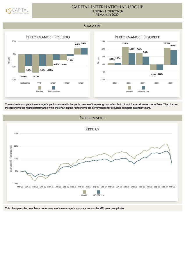 MPI Report Fusion H3+ Q1 2020