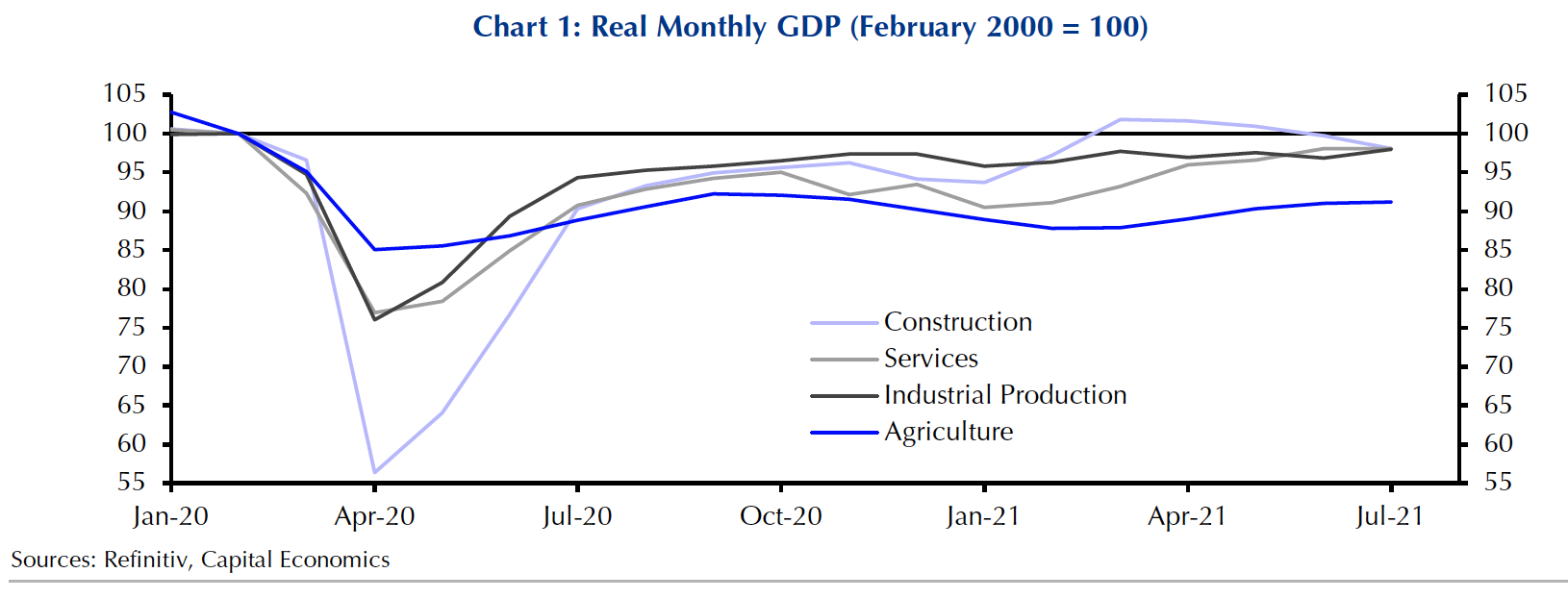 real monthly GDP