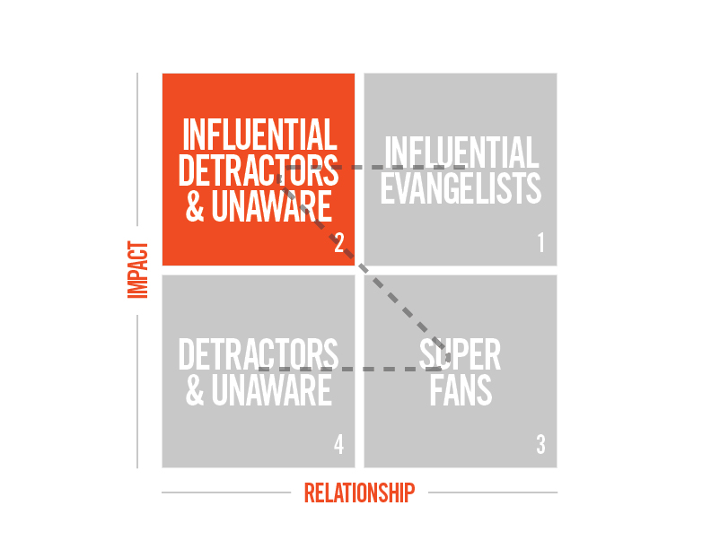 2 dimensional model on influencer impact versus influencer relationship