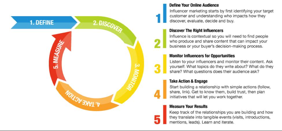 influencer marketing framework infographic