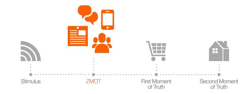 Modern buyer journey