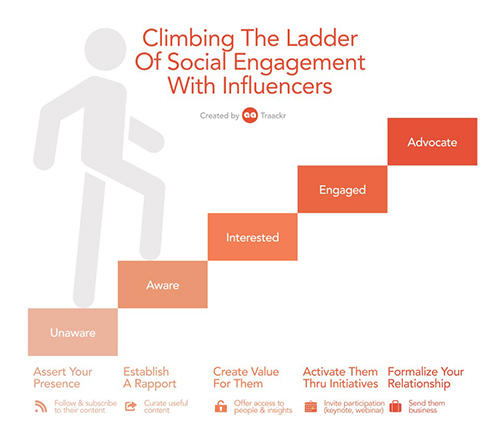 Influencer Engagement Ladder