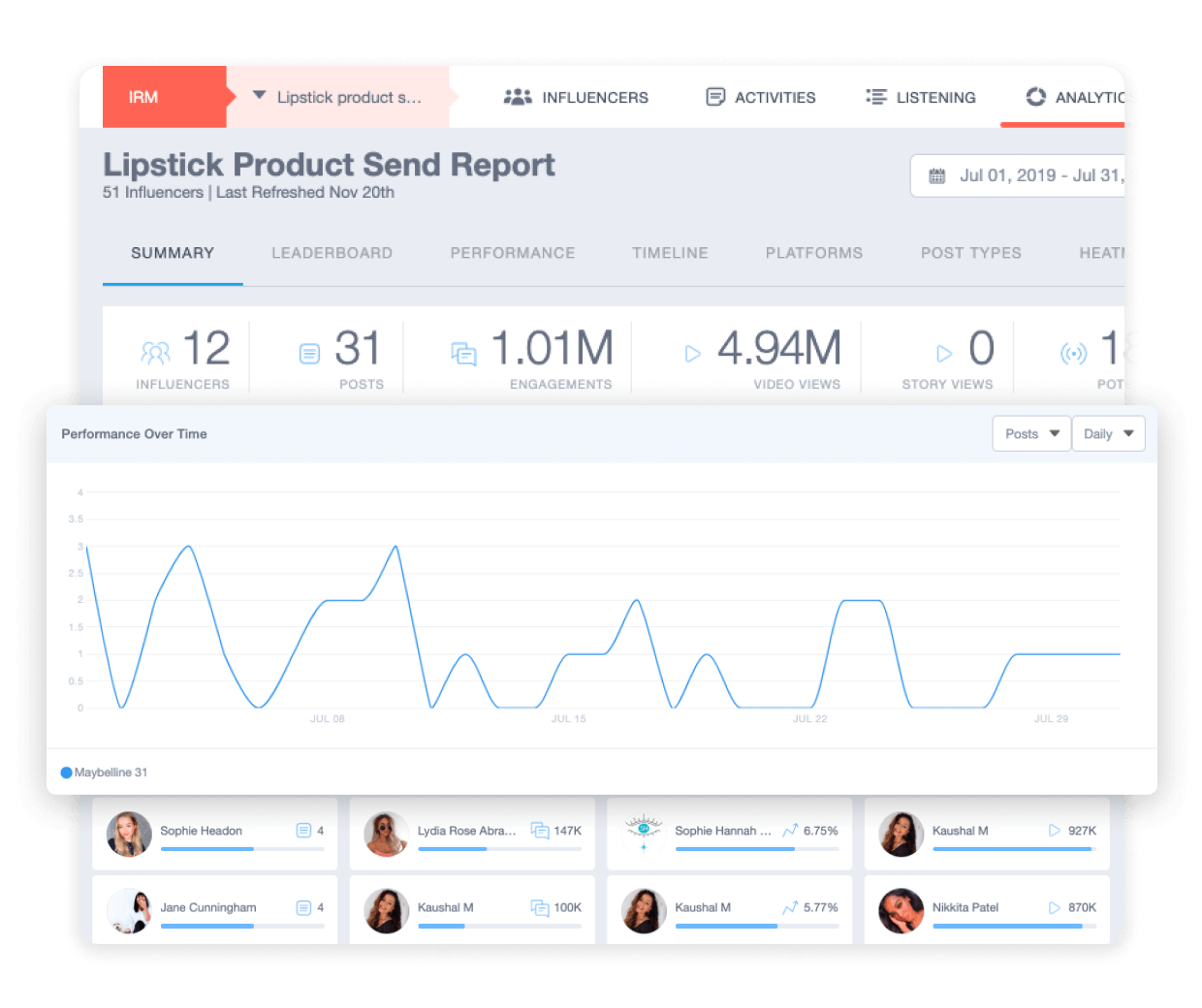 Reporting & Trends Insights