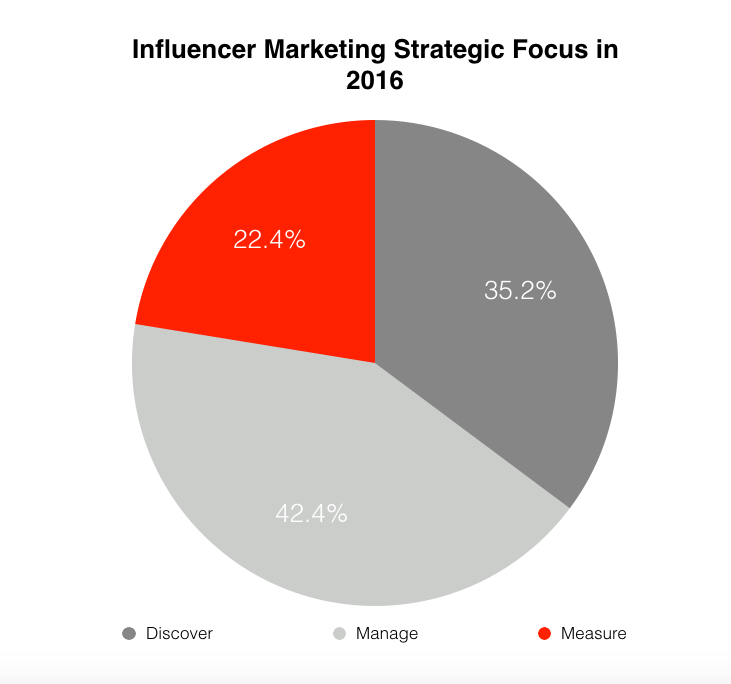 Influencer Marketing Strategic Focus in 2016 – industry trend report graph