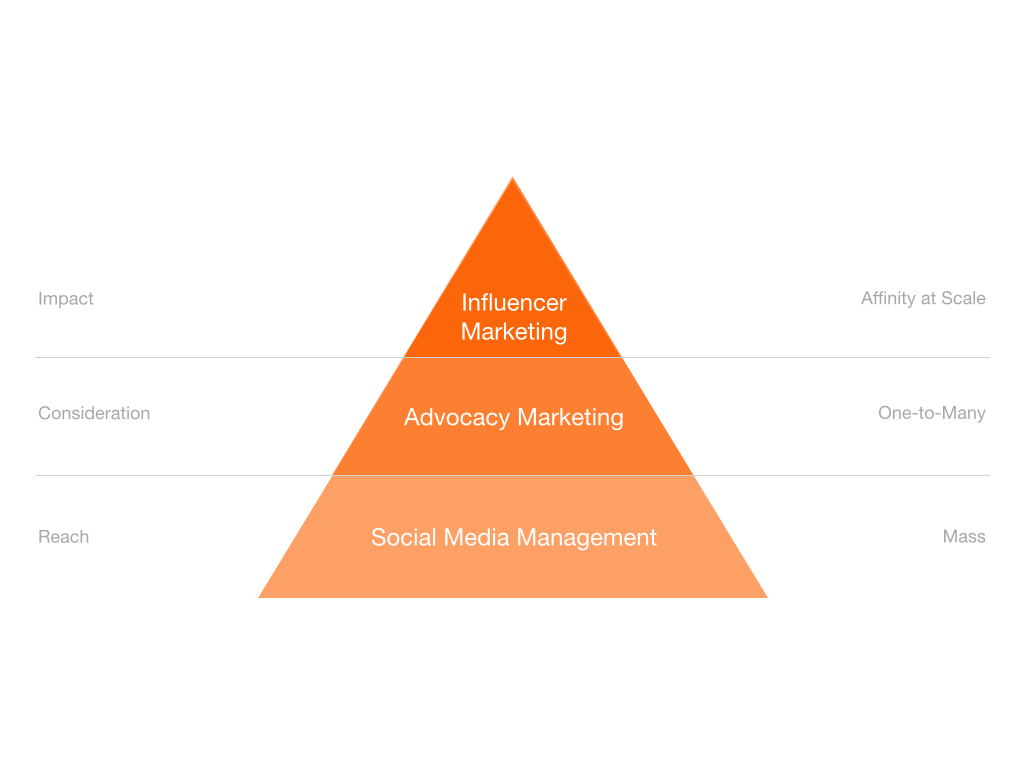 The Traditional Influencer Pyramid