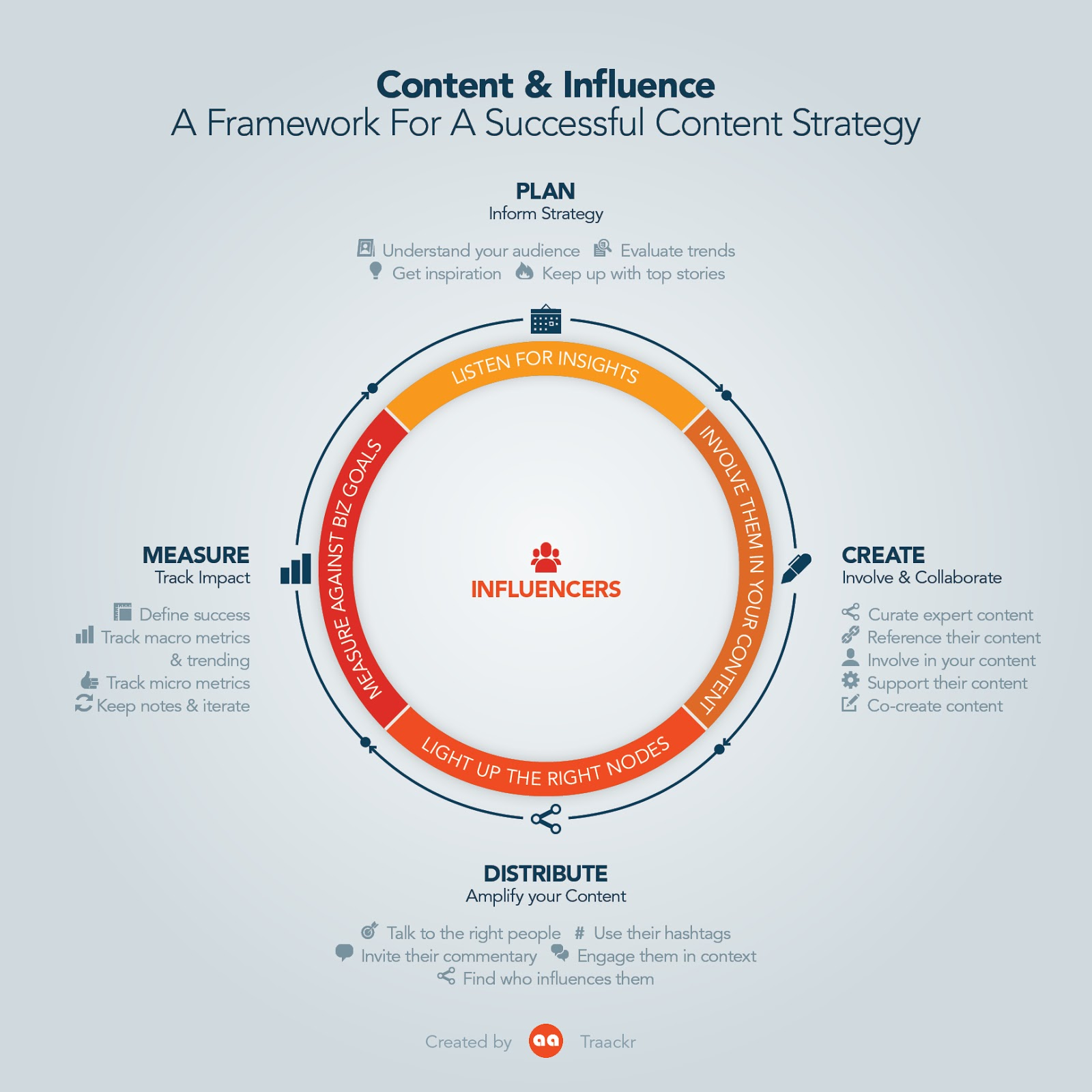 Content and Influence - A Framework for a successful content strategy