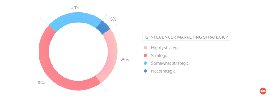 Is Influencers Marketing Strategic | Traackr