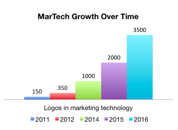 Marketing technology growth over time