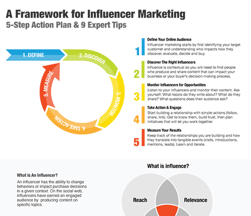 Un Plan d'Action en 5 Étapes pour le Marketing d'Influence