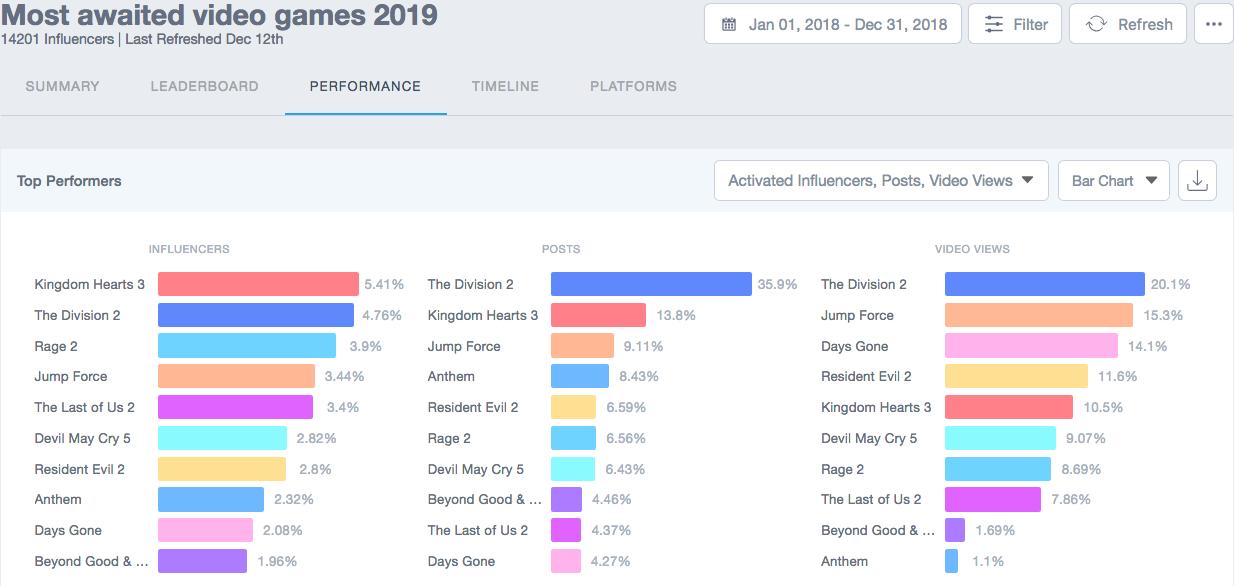 Visualisation des jeux vidéo les plus attendus en 2019 sur Traackr