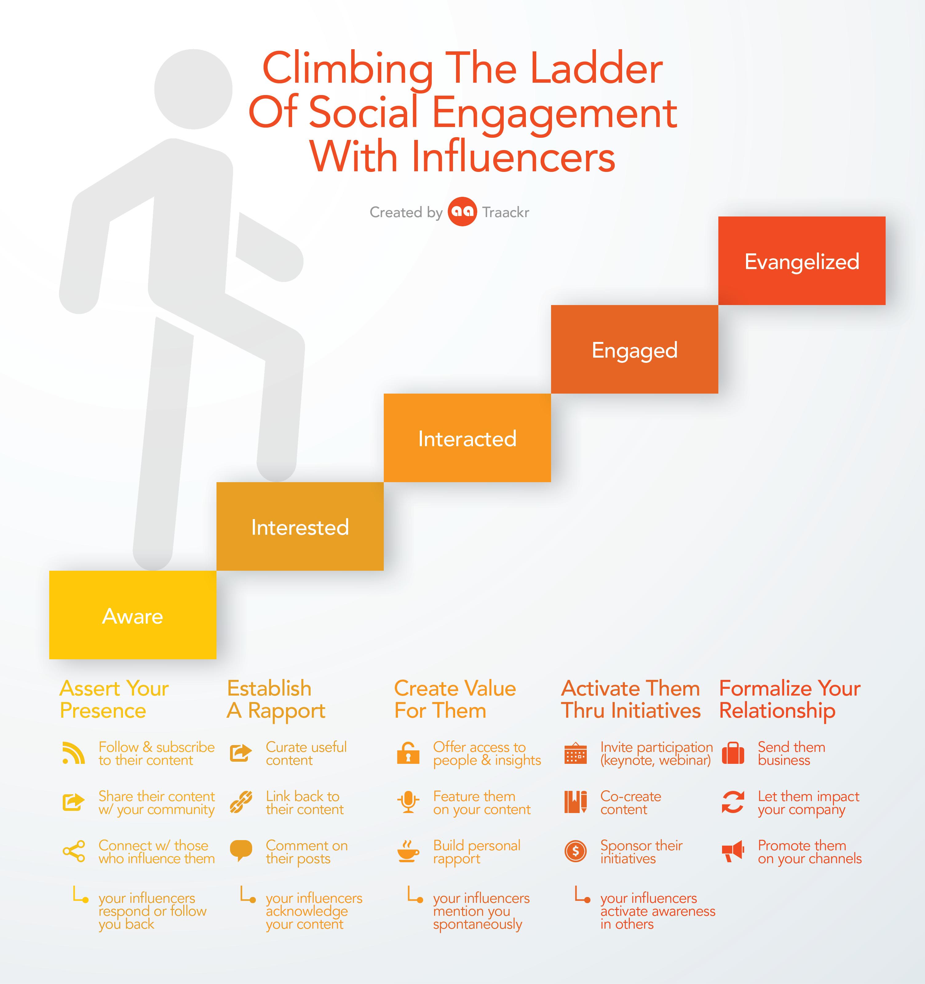 Influencer Engagement Ladder - Traackr