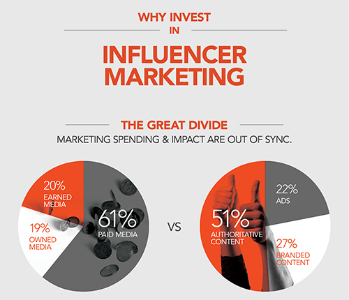Pourquoi Investir Dans le Marketing d'Influence