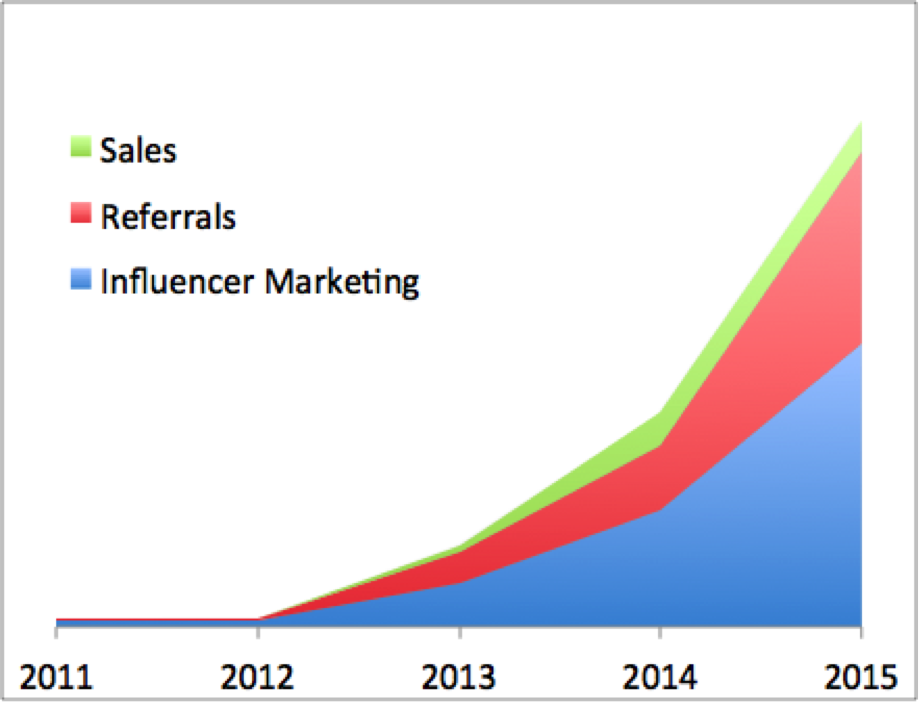 Pipeline creation by lead source: Sales, Referrals, Influencer Marketing