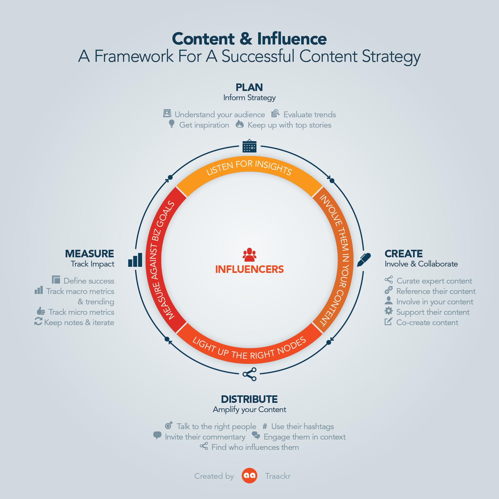 A framework for Content marketing & Influencer strategy
